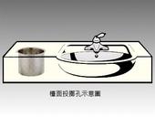 浴室檯面不銹鋼投擲孔