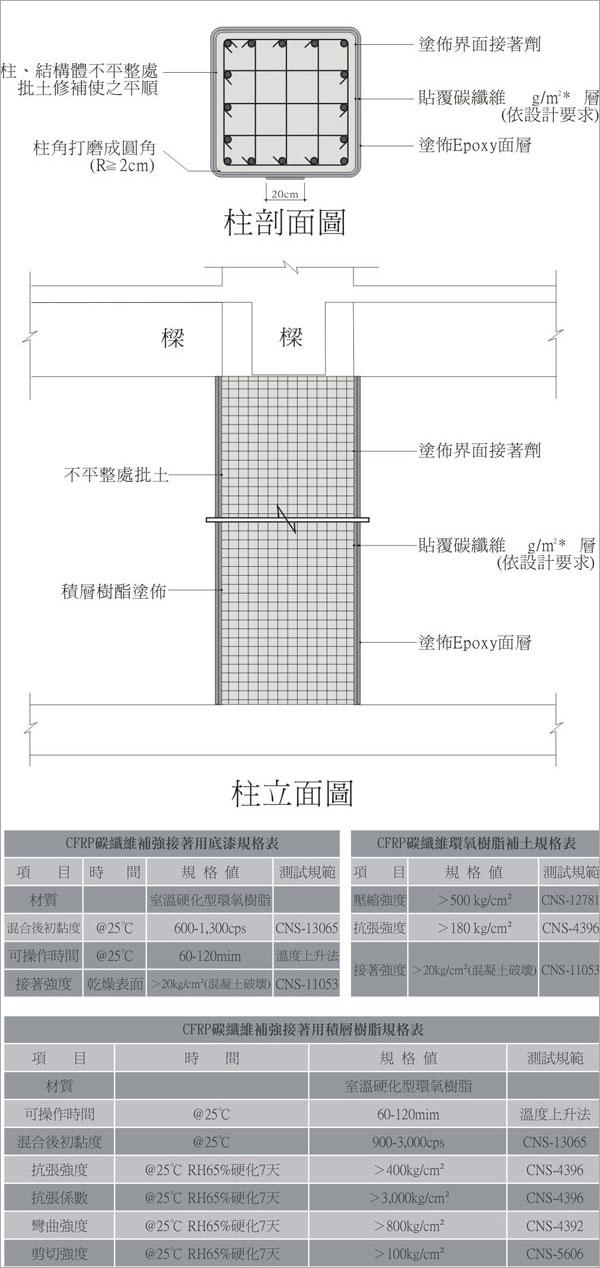 碳纖貼覆補強