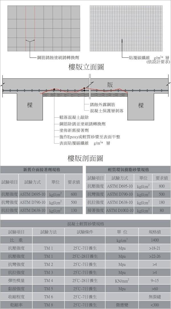 樓版鋼筋銹蝕嚴重修復+碳纖貼覆補強
