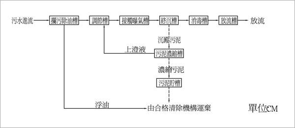 污/雨水處理設備-流程圖