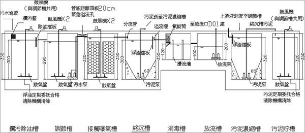 污/雨水處理設備-水位關係圖