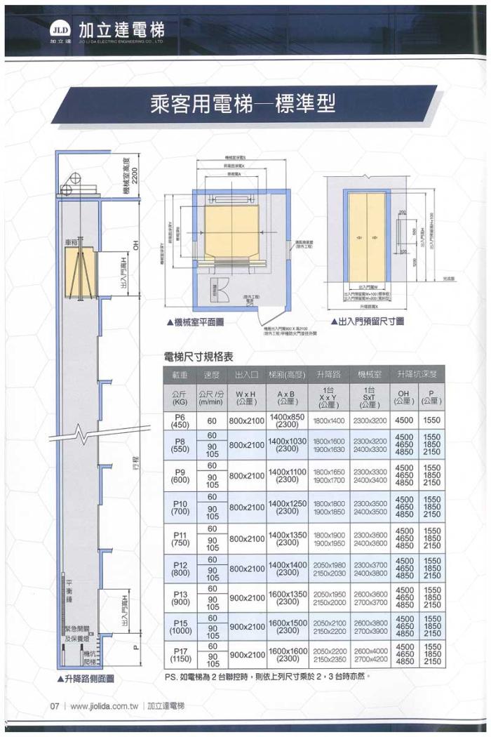 乘客用電梯-標準型,電梯尺寸規格表