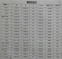 電阻器鐵帽規格表