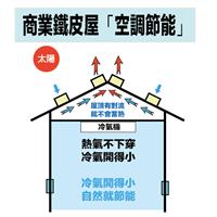 屋頂通風排熱工程優點