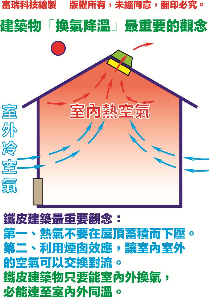 建築物換氣降溫最重要的觀念