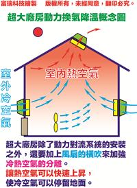 超大廠房動力換氣降溫概念圖