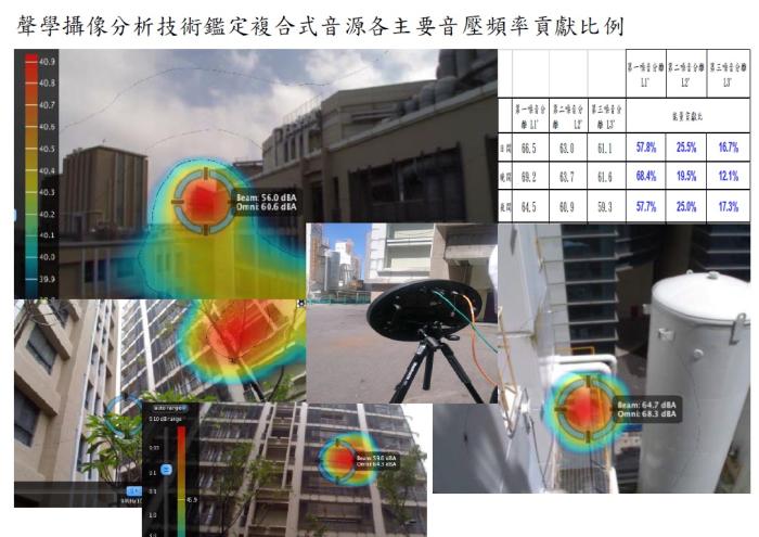 各類音源與振動源複合音源鑑定專業分析
