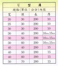 U型溝尺寸