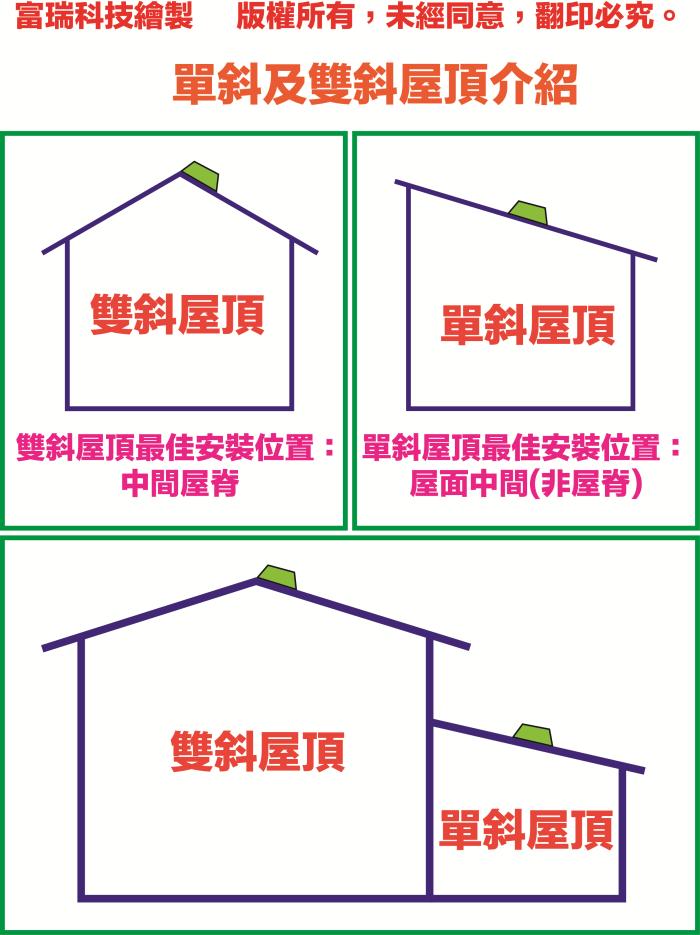 單斜及雙斜屋頂介紹