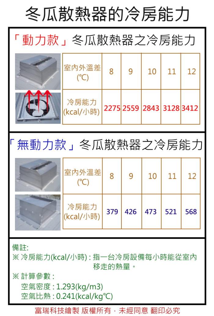 冬瓜散熱器的冷房能力