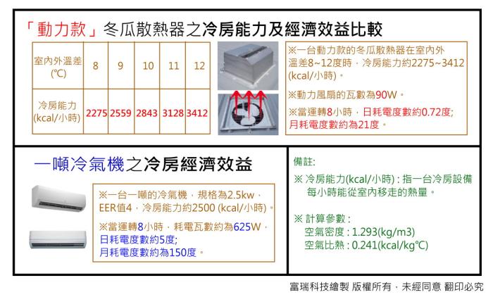 冬瓜散熱器與冷氣機的經濟效益比較