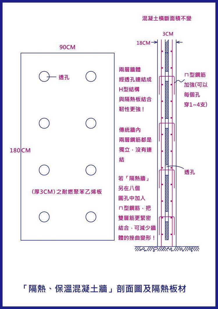37-「隔熱、保溫混凝土牆」剖面圖及隔熱板材(深藍) -2