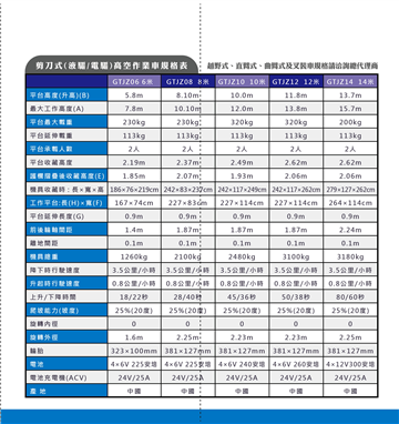 JHC高空作業車規格表
