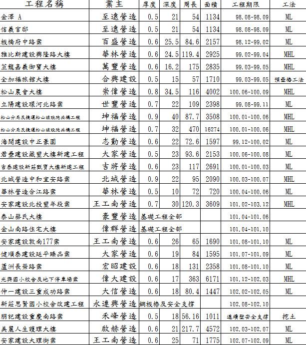 連續壁業績表-2
