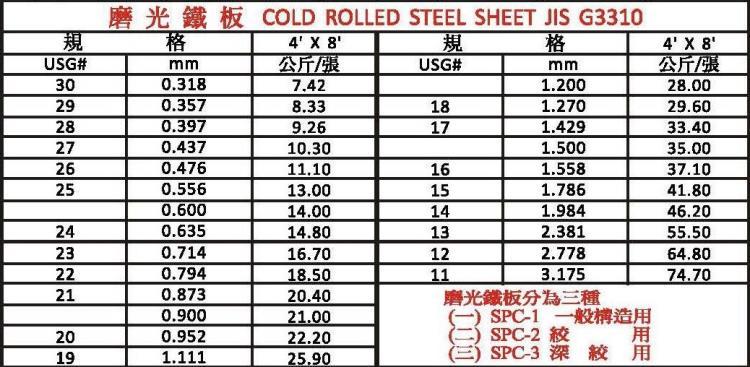 磨光鐵板/冷軋鋼板