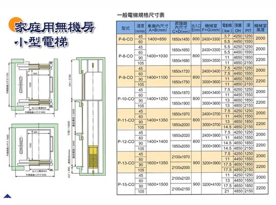家庭用無機房小型電梯規格尺寸表