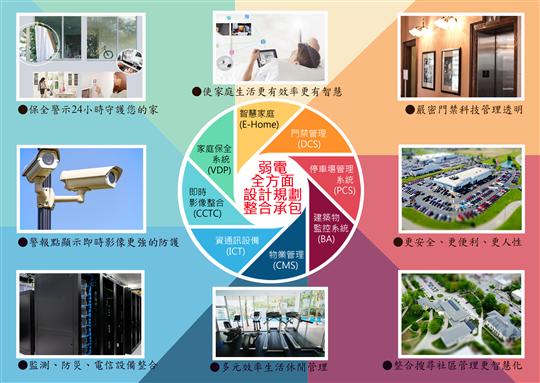台北弱電工程、三重區