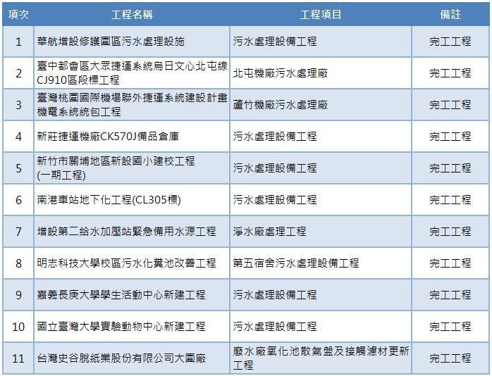完工工程項目表