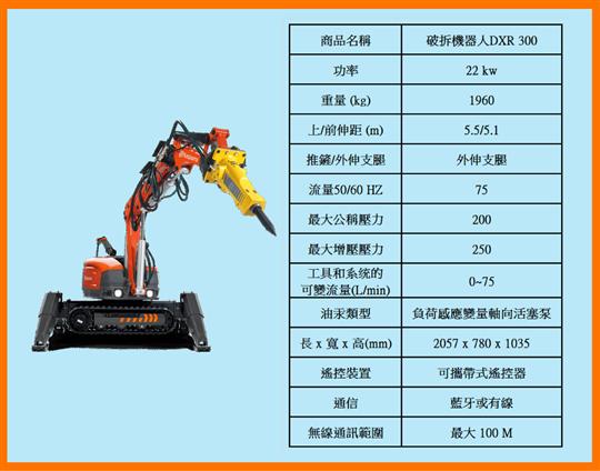 無線破拆機器人DXR