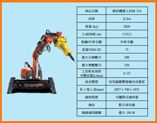 無線破拆機器人DXR 310