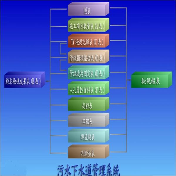 污水下水道管理系統(圖)