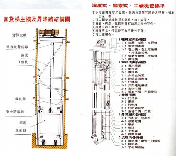 客貨梯主機及昇降路結構圖