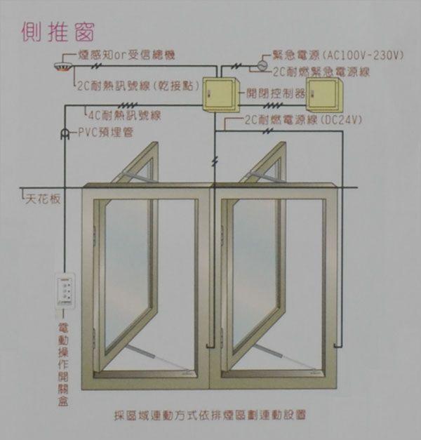 側推窗式自然排煙系統