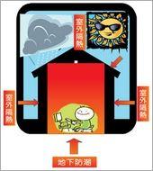屋面保溫隔熱工法