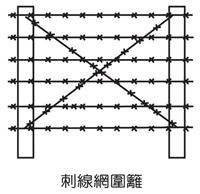 刺線網圍牆
