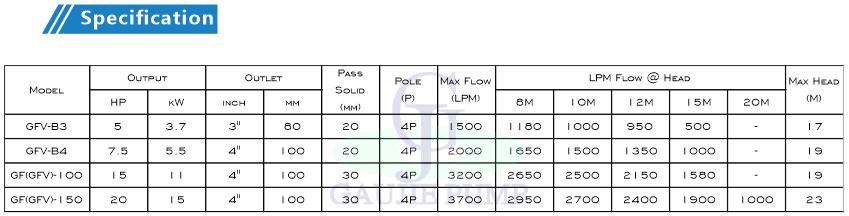 GF/GFV 重載型/水陸兩用型泥沙泵