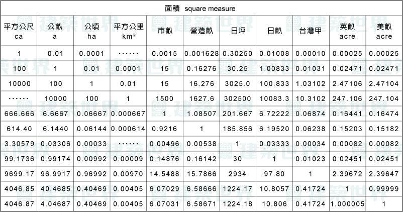单位面积对照表